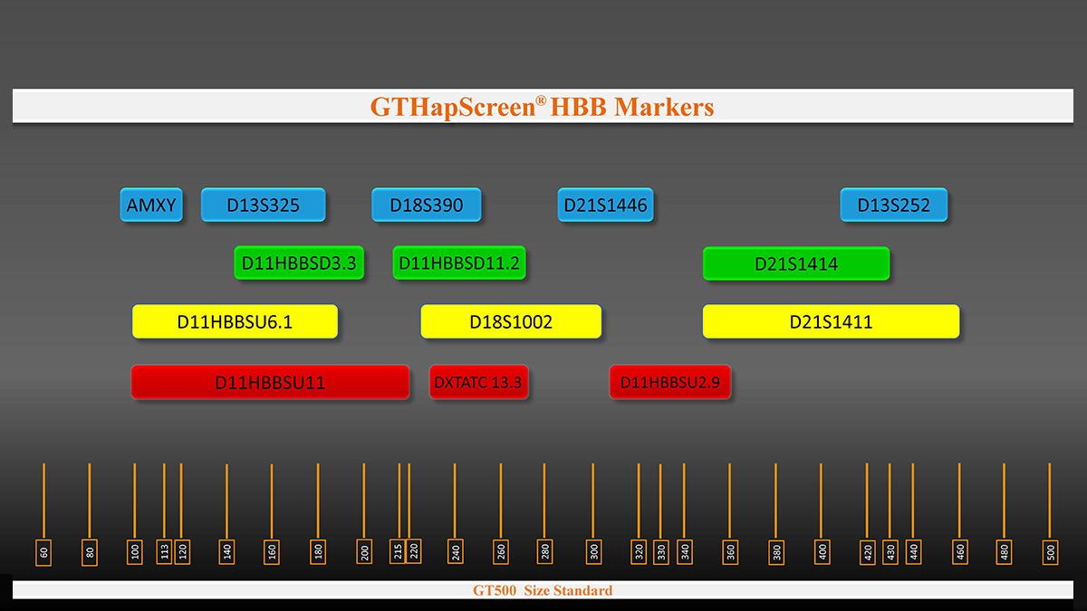 Marker arrangement in GTHapScreen HBB 5-dye QF-PCR kit for Beta Thalassemia diagnosis